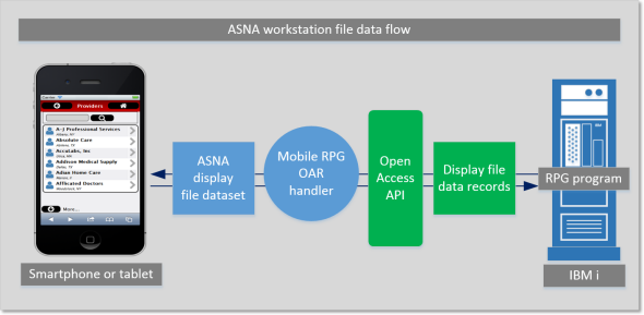 Using ASNA Mobile RPG to create a mobile app   ASNA